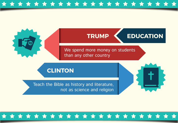 Hillary Vs Trump Facts Infographic