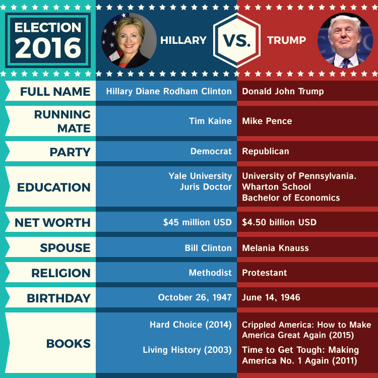 Hillary vs Trump Infographic and Facts