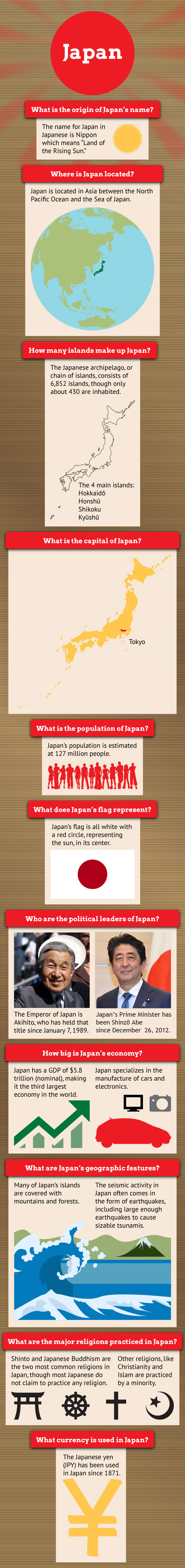 Infographic on Japan