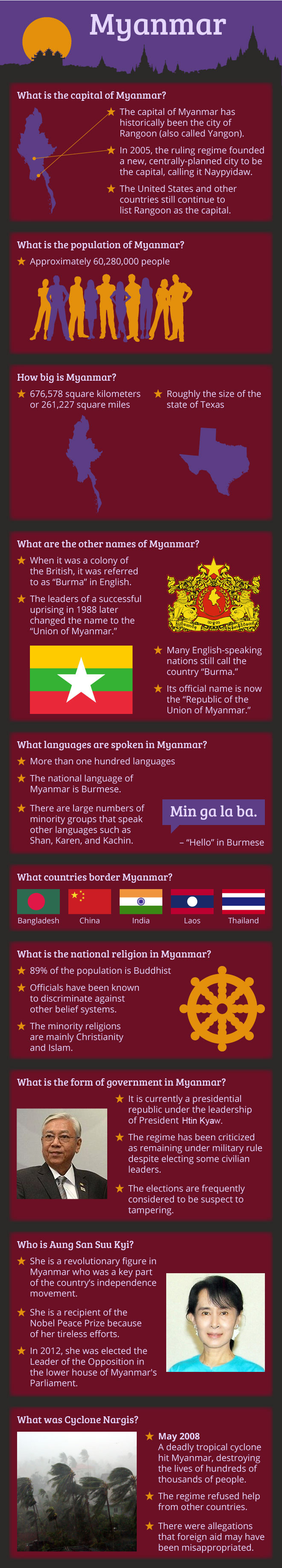 Infographic Of Myanmar (Burma) Facts