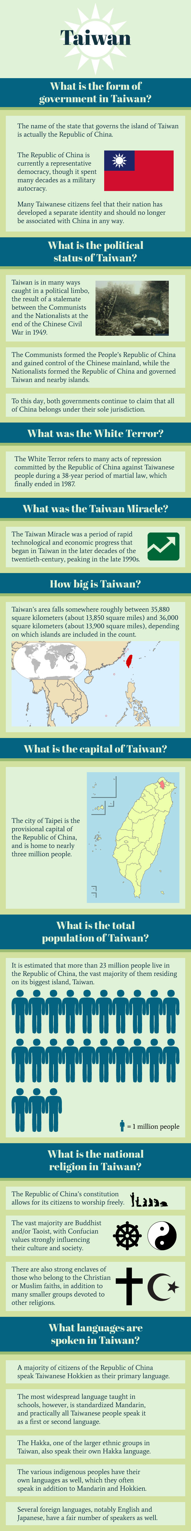 Infographic of Taiwan Facts