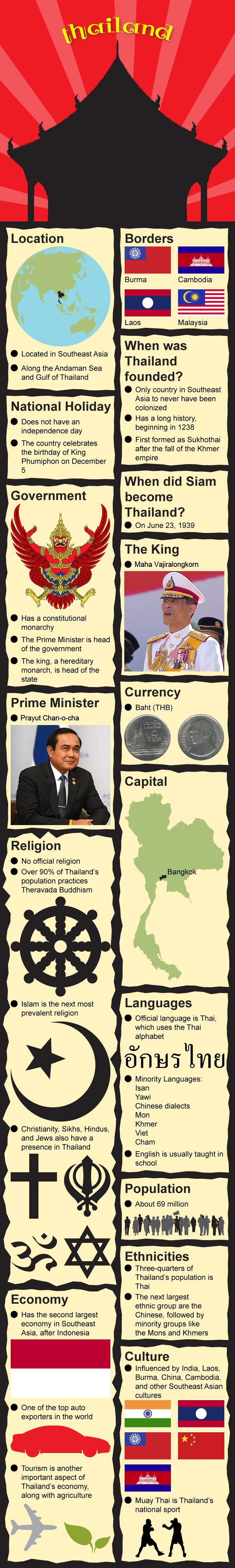 Infographic of Thailand Facts