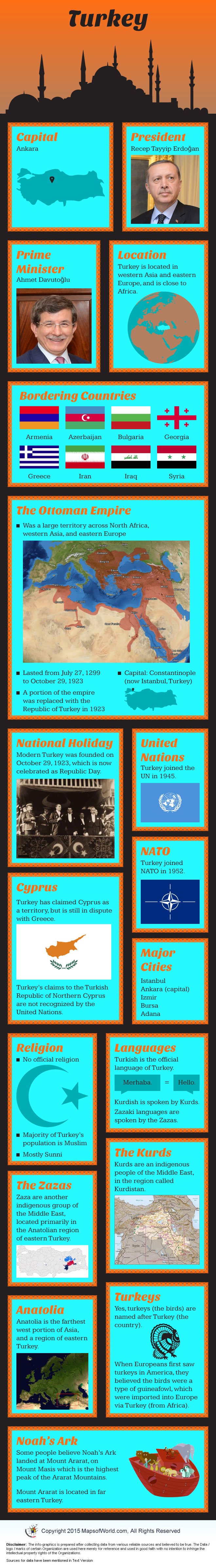Infographic of Turkey Facts