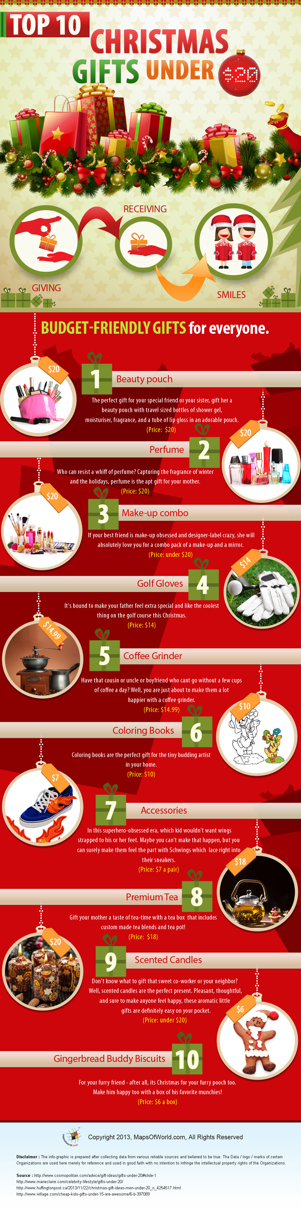 Infographic on Christmas Gifts Ideas