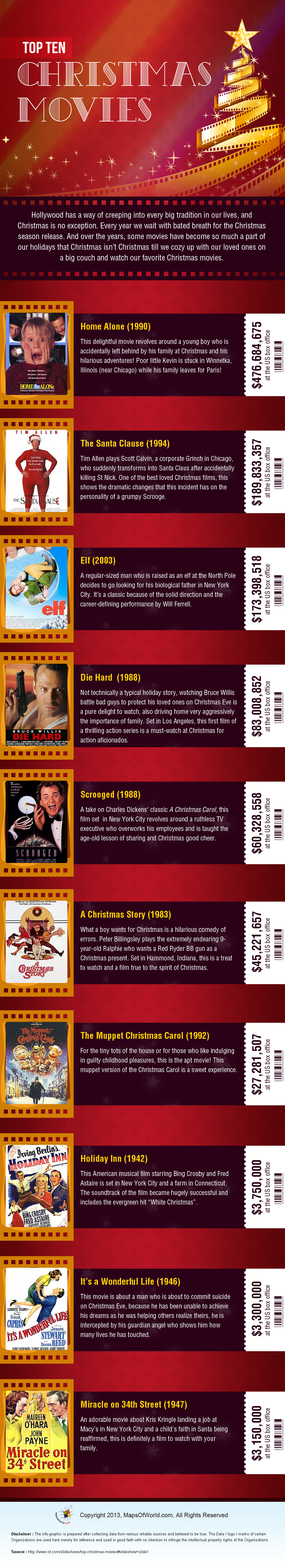 Infographic on Top 10 Christmas Movies