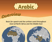 Infographic of Arabic Language