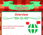 Infographic of Italian Language