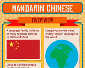 Infographic of Mandarin Chinese Language
