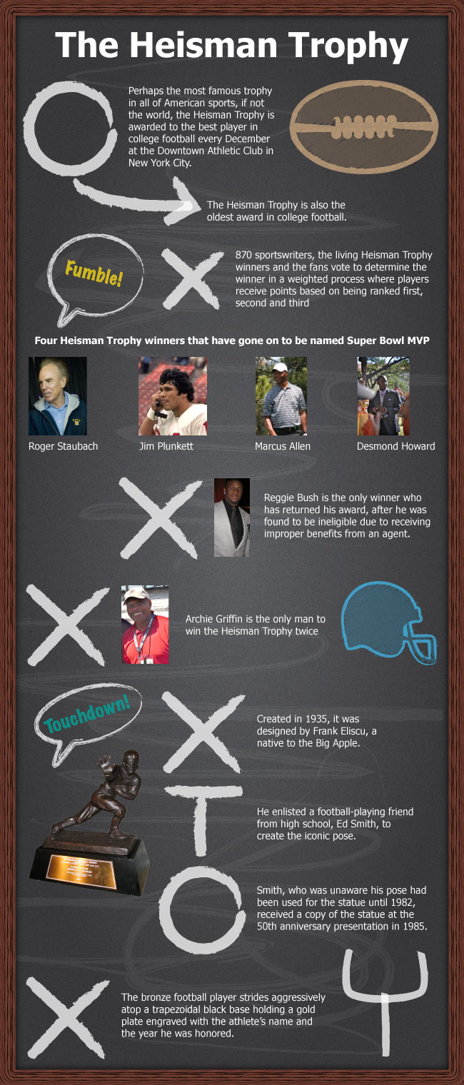 Infographic of the Heisman Trophy