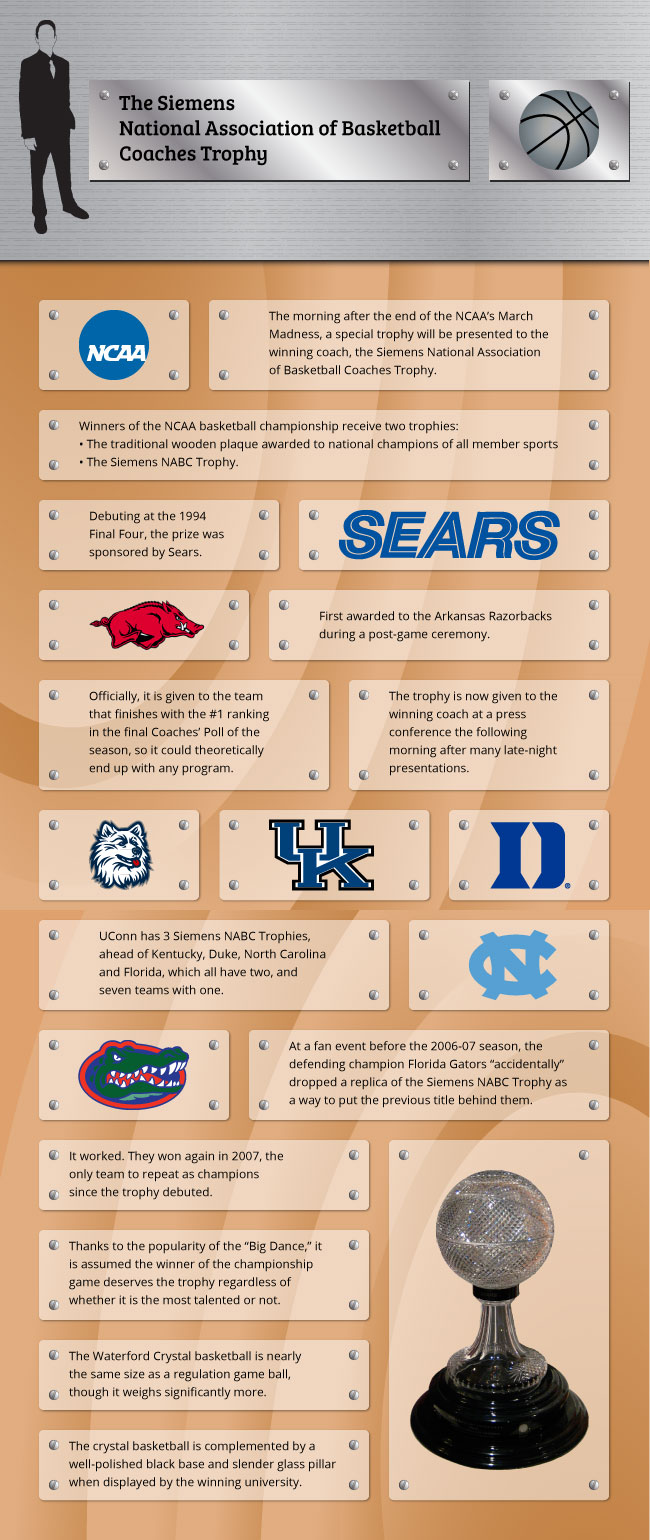 Infographic of the Siemens National Association of Basketball Coaches Trophy