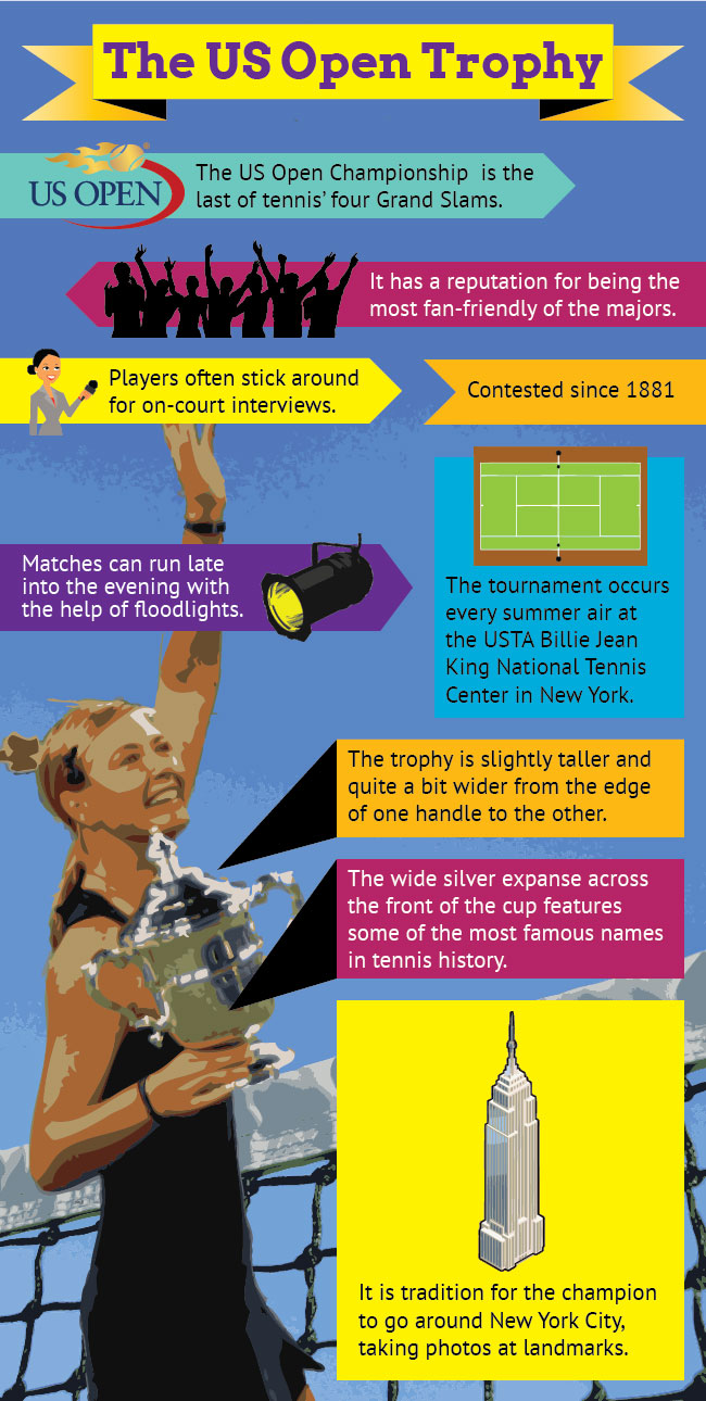 Infographic of The US Open Tennis Trophy