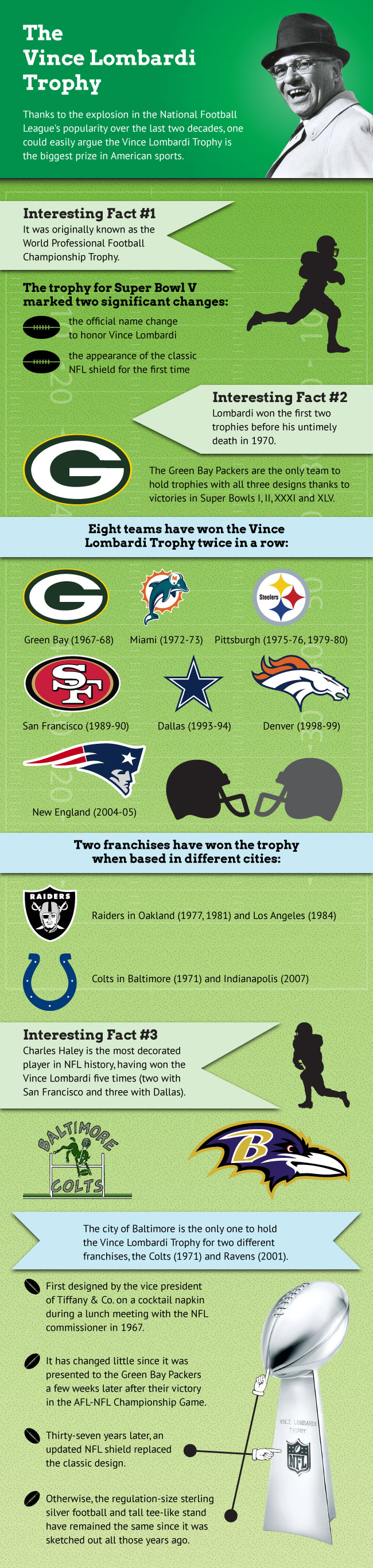 Infographic of the Vince Lombardi Trophy