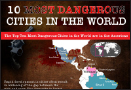 What are ten most dangerous cities in the world?
