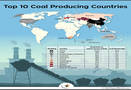 What are the top 10 coal producing nations?