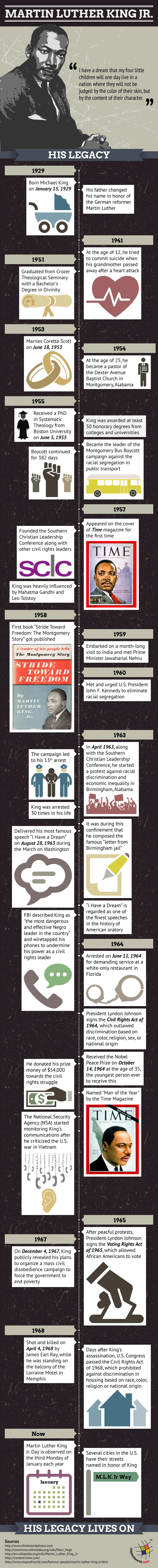 martin luther king jr biography childhood education timeline infographic on martin luther king jr