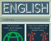 Infographic on English Language