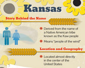 Infographic on Kansas Facts