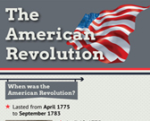 Infographic of American Revolution Fast Facts