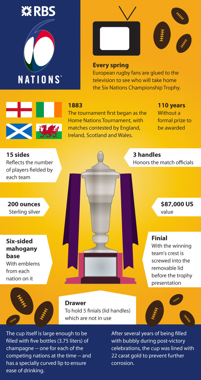 Infographic of Six Nations Championship Trophy